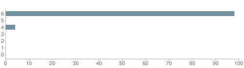 Chart?cht=bhs&chs=500x140&chbh=10&chco=6f92a3&chxt=x,y&chd=t:98,0,4,0,0,0,0&chm=t+98%,333333,0,0,10|t+0%,333333,0,1,10|t+4%,333333,0,2,10|t+0%,333333,0,3,10|t+0%,333333,0,4,10|t+0%,333333,0,5,10|t+0%,333333,0,6,10&chxl=1:|other|indian|hawaiian|asian|hispanic|black|white